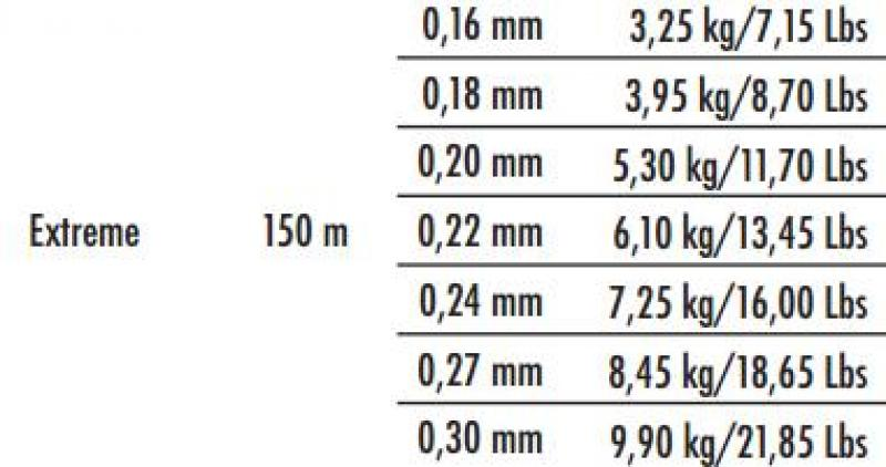 Fishing line TRAPER Bushido Extreme 3,25kg; 150m; 0,16mm 29040