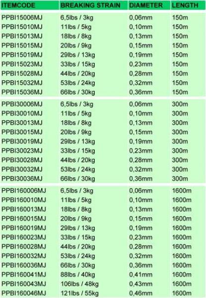 Nöör POWER PRO 0,13mm 135m moss green