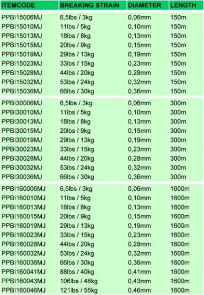 Braided Line POWER PRO 0,36mm 275m yellow